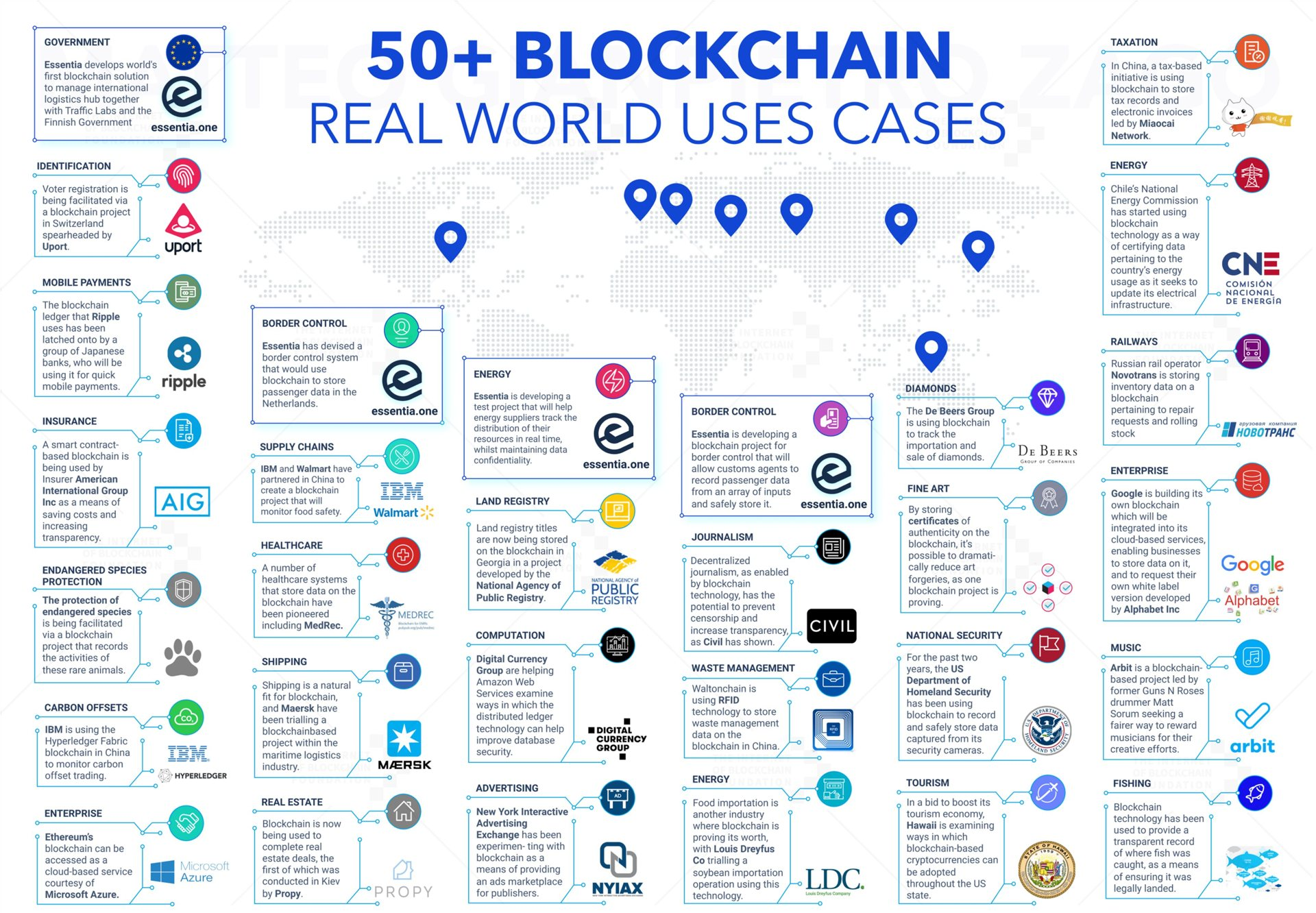 50 ejemplos de cómo las blockchains se están apoderando del mundo
